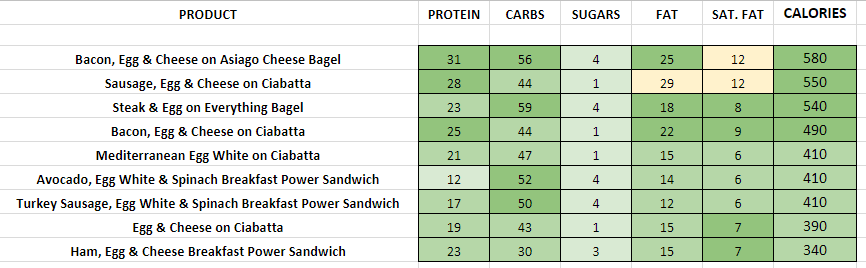 Panera Bread Breakfast Sandwiches nutrition information calories