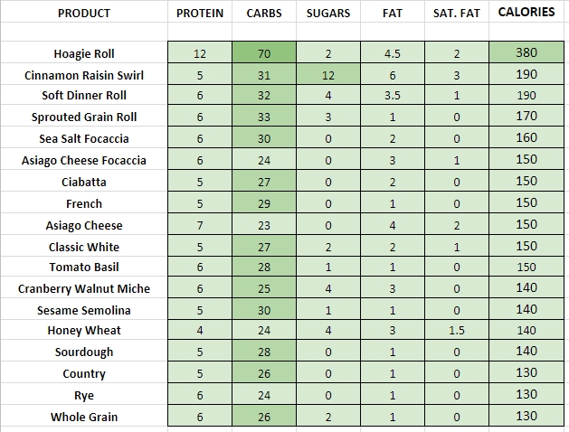 Panera Bread - Breads nutrition information calories