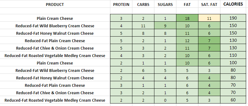 Panera Bread Cream Cheese Spreads nutrition information calories