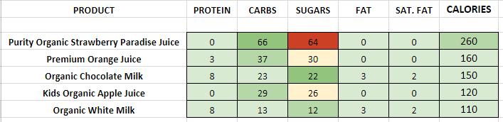 Panera Bread Juice & Milks nutrition information calories
