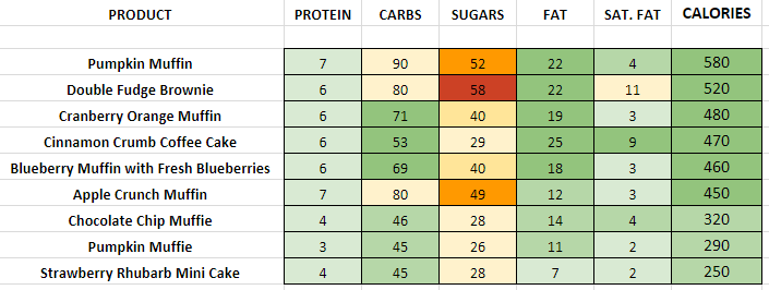 Panera Bread Muffins, Cakes and Brownies nutrition information calories