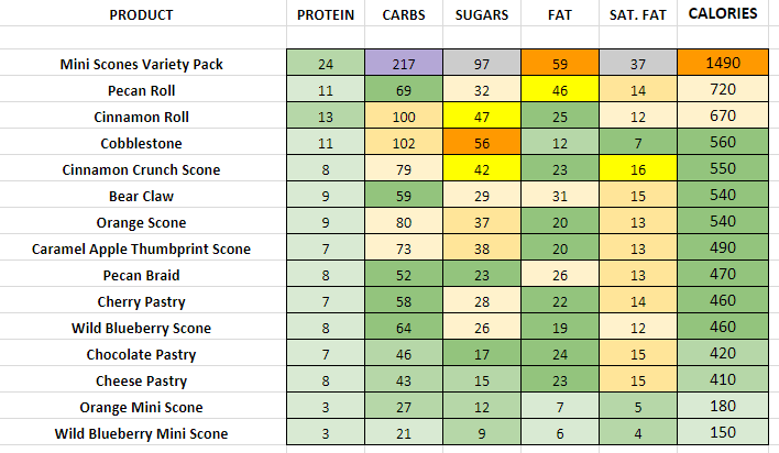 Panera Bread Pastries, Rolls and Scones nutrition information calories