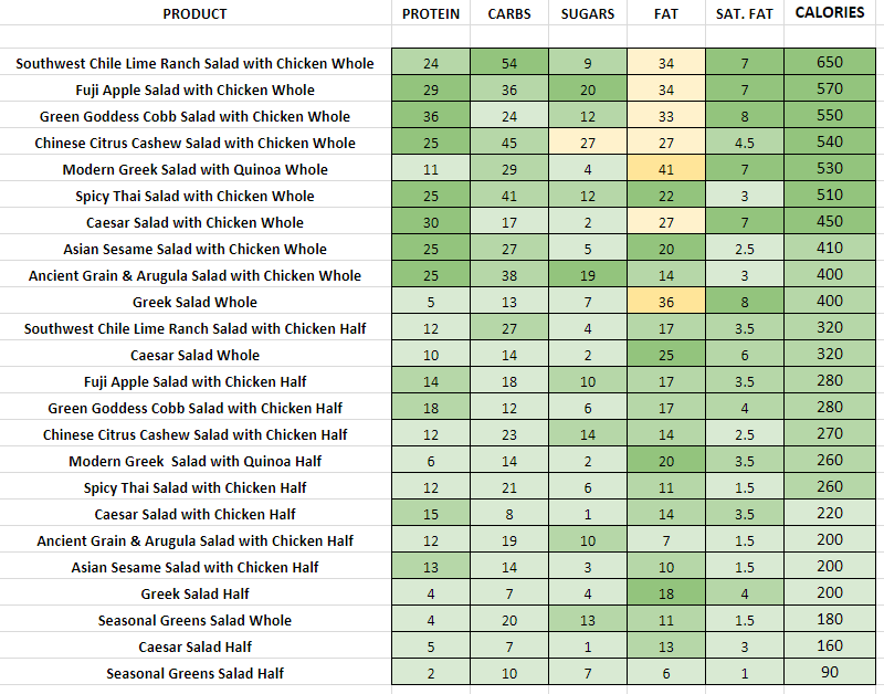 Panera Bread Salads nutrition information calories