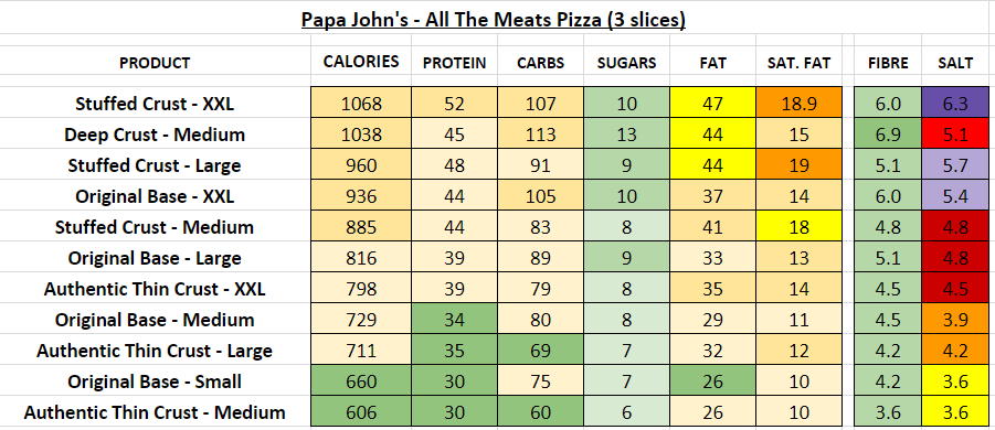 Papa John S Uk Nutrition Information And Calories Full Menu