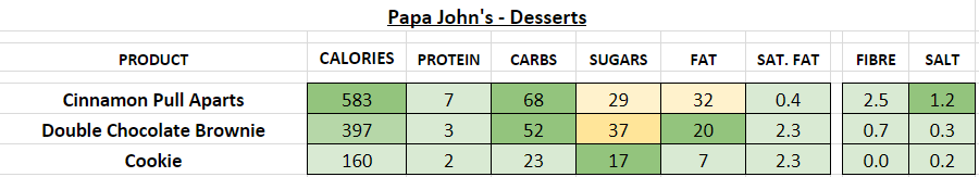 Papa John's Desserts (per portion) nutrition information calories