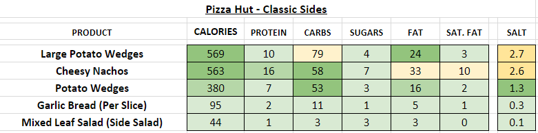 pizza hut nutrition information calories classic sides