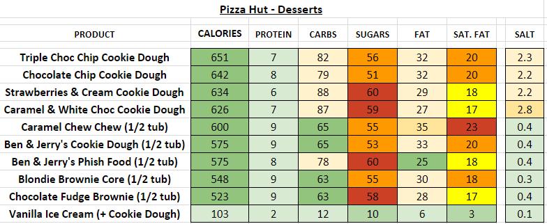 pizza hut nutrition information calories desserts