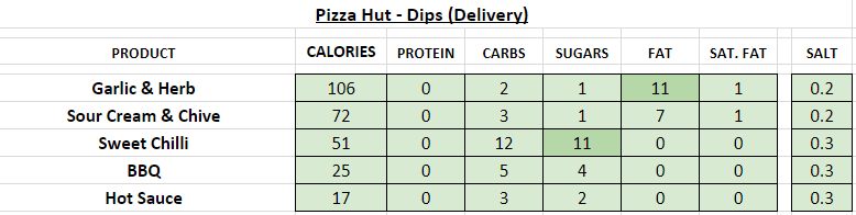 pizza hut nutrition information calories dips