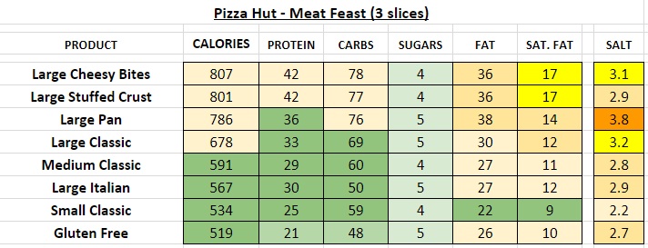 pizza hut nutrition information calories meat feast