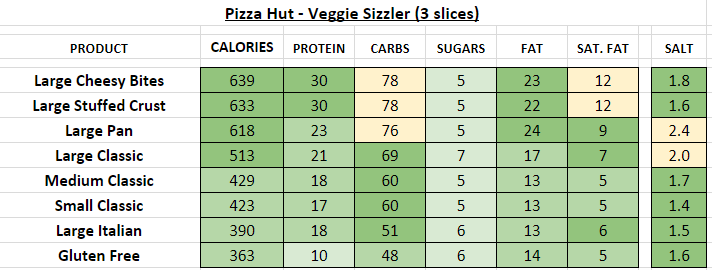 pizza hut nutrition information calories veggie sizzler