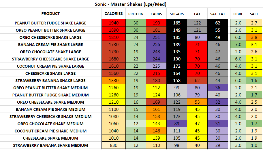 Sonic Master Shakes nutrition information calories