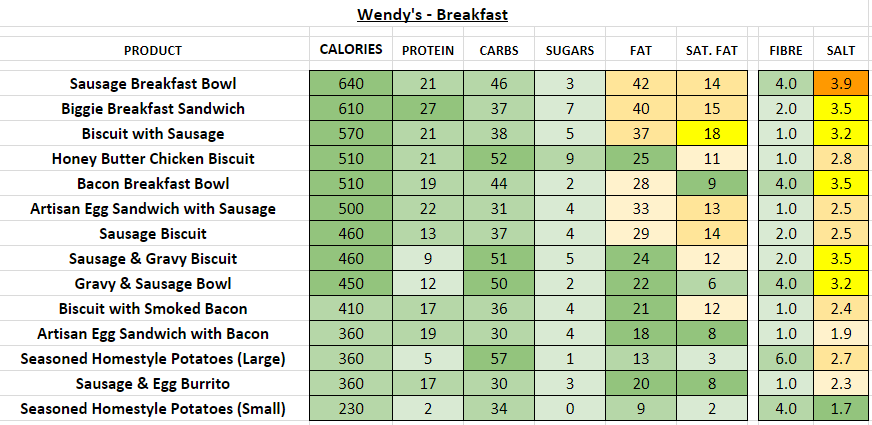 Wendys Breakfast nutrition information calories