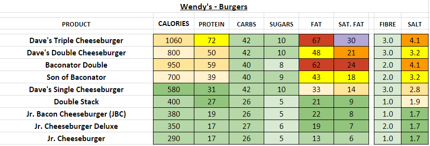 Wendy's Burgers nutrition information calories