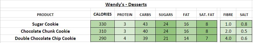 Wendy's Desserts nutrition information calories
