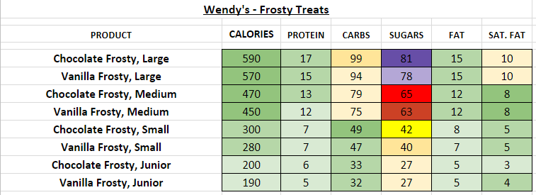Wendy's Frosty Treats nutrition information calories