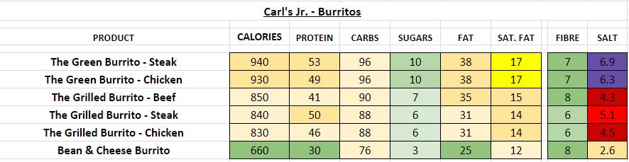 Green Burrito - Burritos nutrition information calories