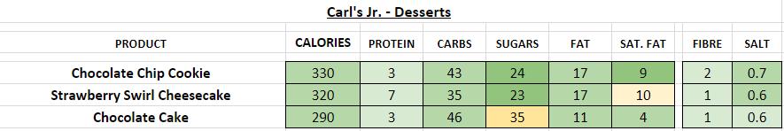 Carl's Jr Desserts nutrition information calories