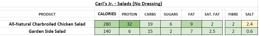 Carl's Jr Salad No Dressing nutrition information calories