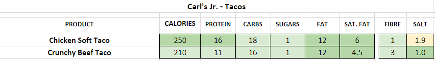 Green BUrrito - Tacos nutrition information calories