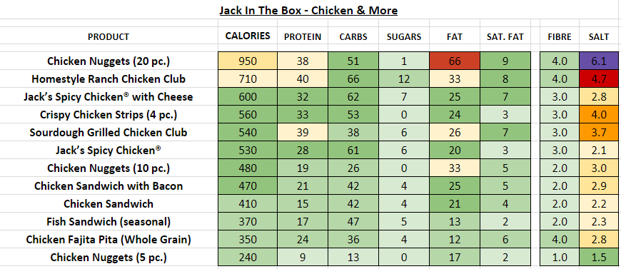 Jack In The Box - Nutrition Information and Calories (Full Menu)