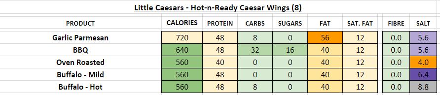 Little Caesars Wings nutrition information calories