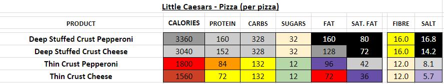 little caesars nutrition information calories