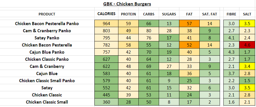GBK Nutrition Information and Calories chicken