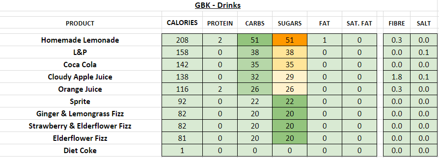 GBK Nutrition Information and Calories cold drinks