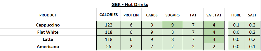 GBK Nutrition Information and Calories hot drinks