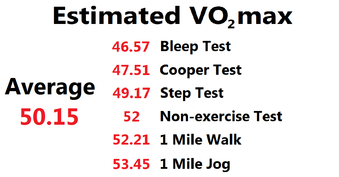 I Tried Six Different VO2 Max Tests - Here's How They Compared