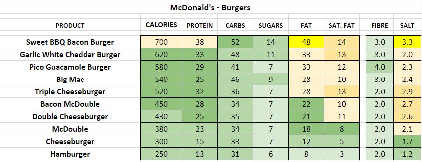mcdonald's nutrition information calories beefburgers