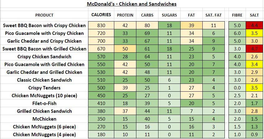 mcdonald's nutrition information calories chicken sandwiches