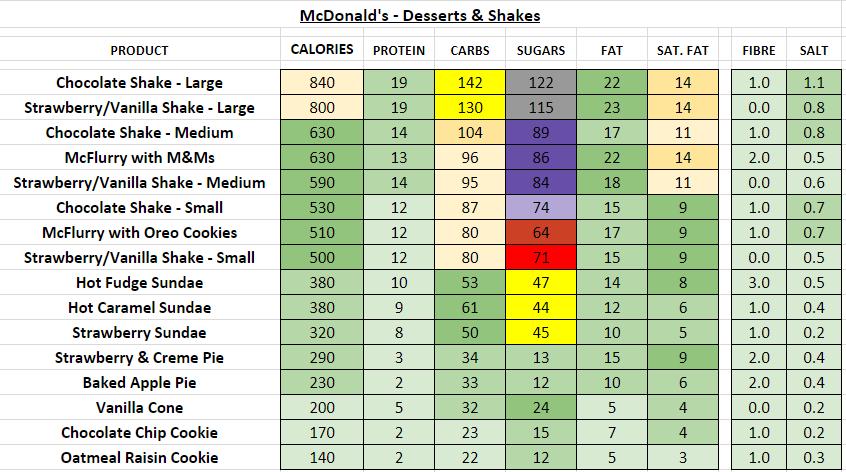 mcdonald's nutrition information calories desserts shakes