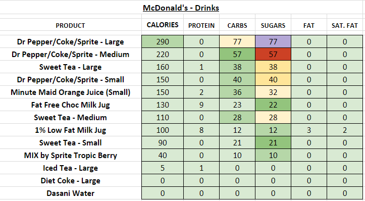 mcdonald's nutrition information calories drinks