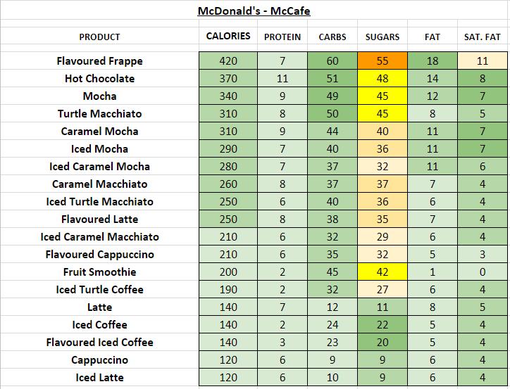 mcdonald's nutrition information calories mccafe