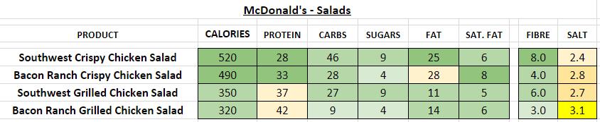 mcdonald's nutrition information calories salads