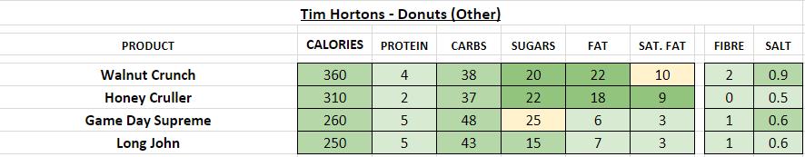 tim hortons nutrition information calories