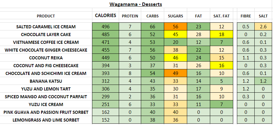 Nutrition Information and Calories wagamama desserts