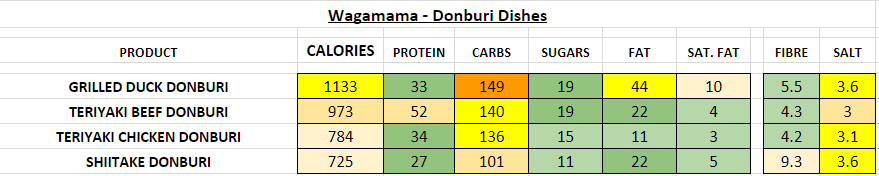 Nutrition Information and Calories wagamama donburi