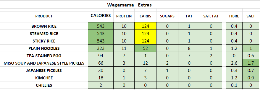 Nutrition Information and Calories wagamama extras