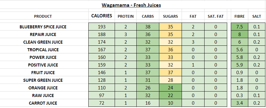 Nutrition Information and Calories wagamama fresh juices