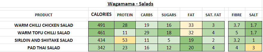 Nutrition Information and Calories wagamama salads