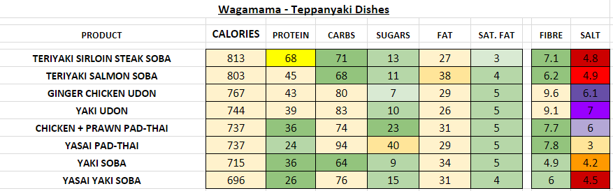 Nutrition Information and Calories wagamama teppanyaki