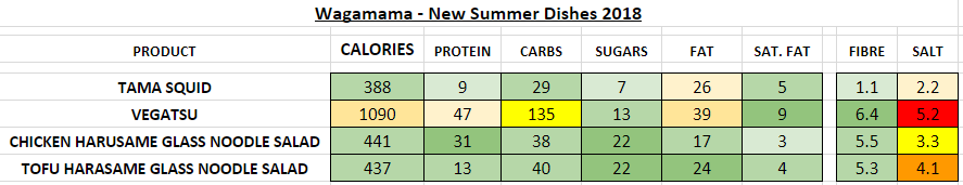 wagamama nutrition information calories 2018 menu
