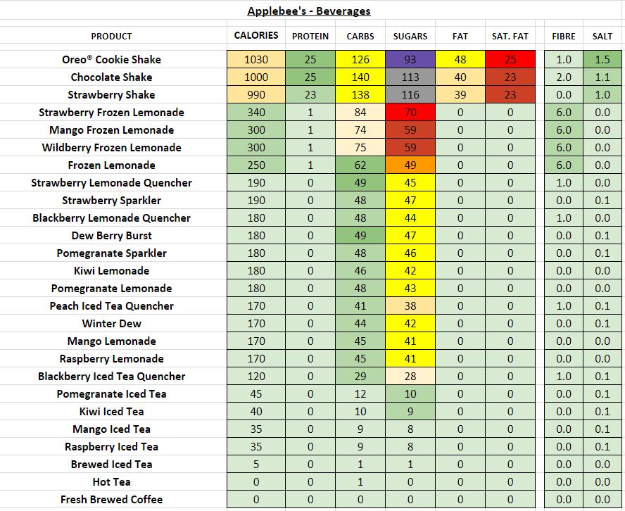 applebee's nutrition information calories beverages