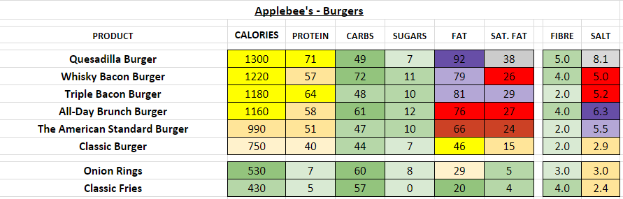 applebee's nutrition information calories burgers