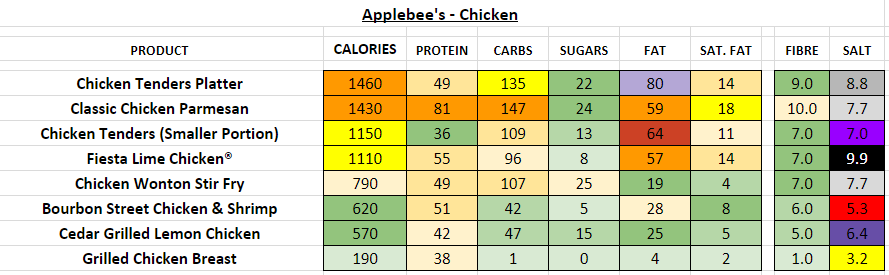applebee's nutrition information calories chicken