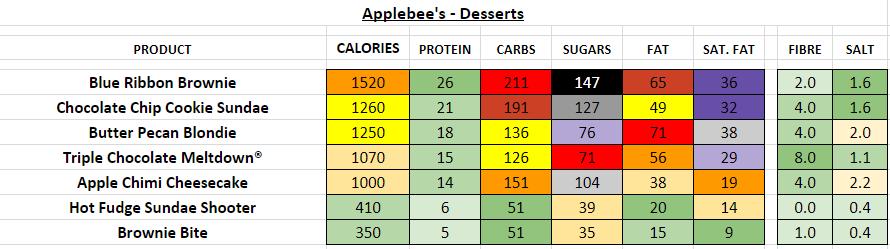 applebee's nutrition information calories desserts
