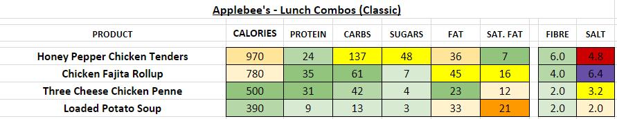 applebee's nutrition information calories lunch combos