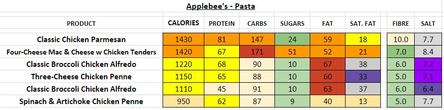 applebee's nutrition information calories pasta